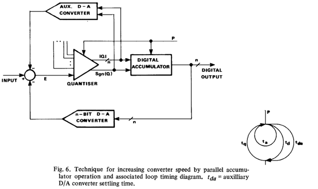 cyclic adc thesis Ii thesis abstract modern portable and wireless applications are driving analog- to-digital converters (adcs) design towards higher resolution and data rates with dramatically low power in scaled cmos technology pipelined adcs have been facing significant challenges with technology scaling since accurate residue.