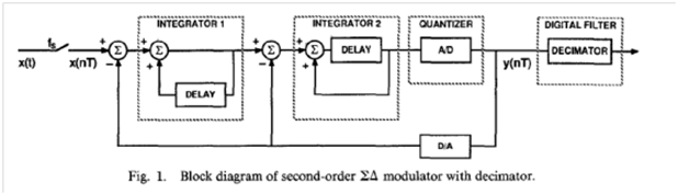 Brilliant Boser Jssc 88 The Design Of Sigma Delta Modulation Analog To Wiring 101 Capemaxxcnl